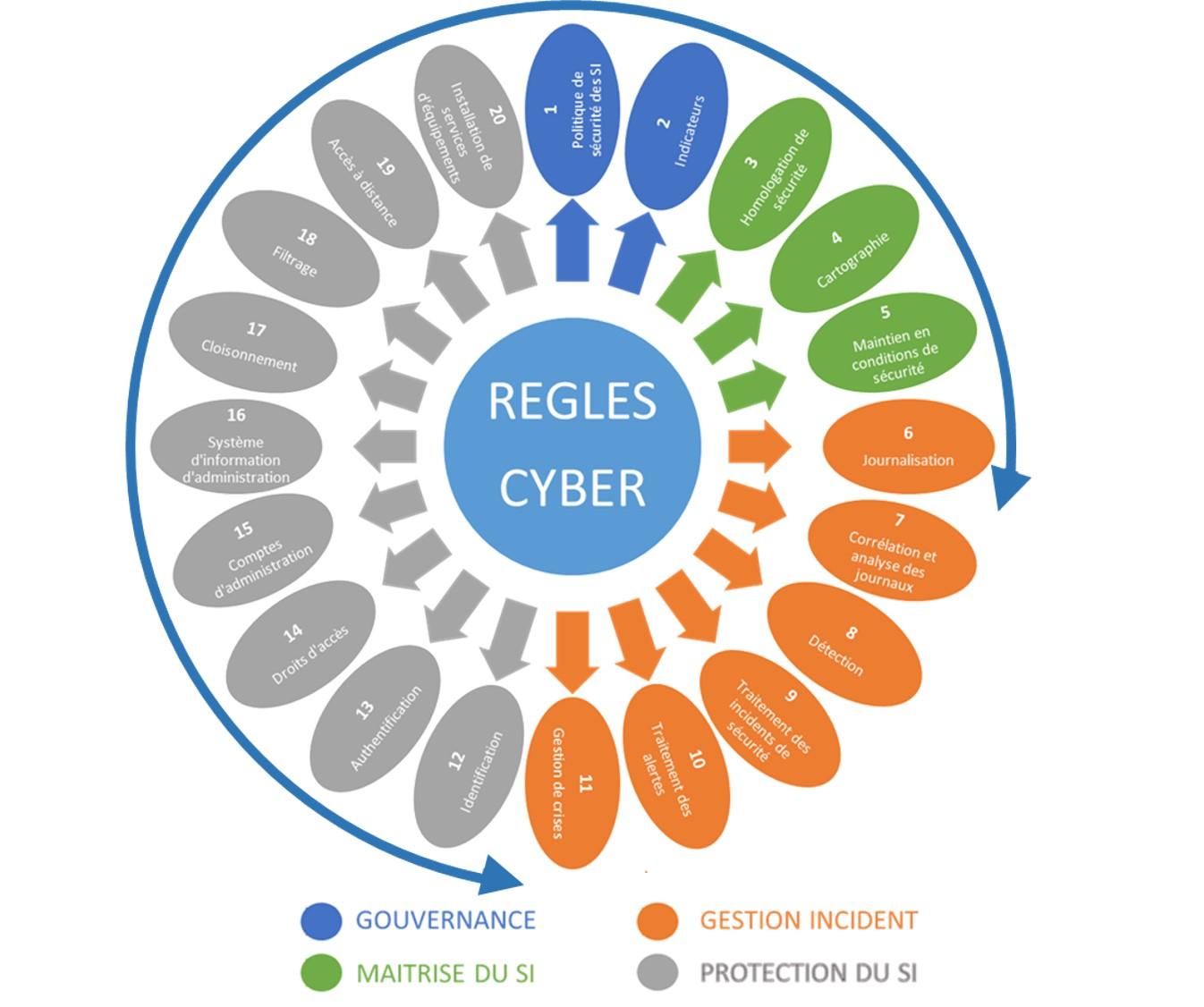 Règles cyber
