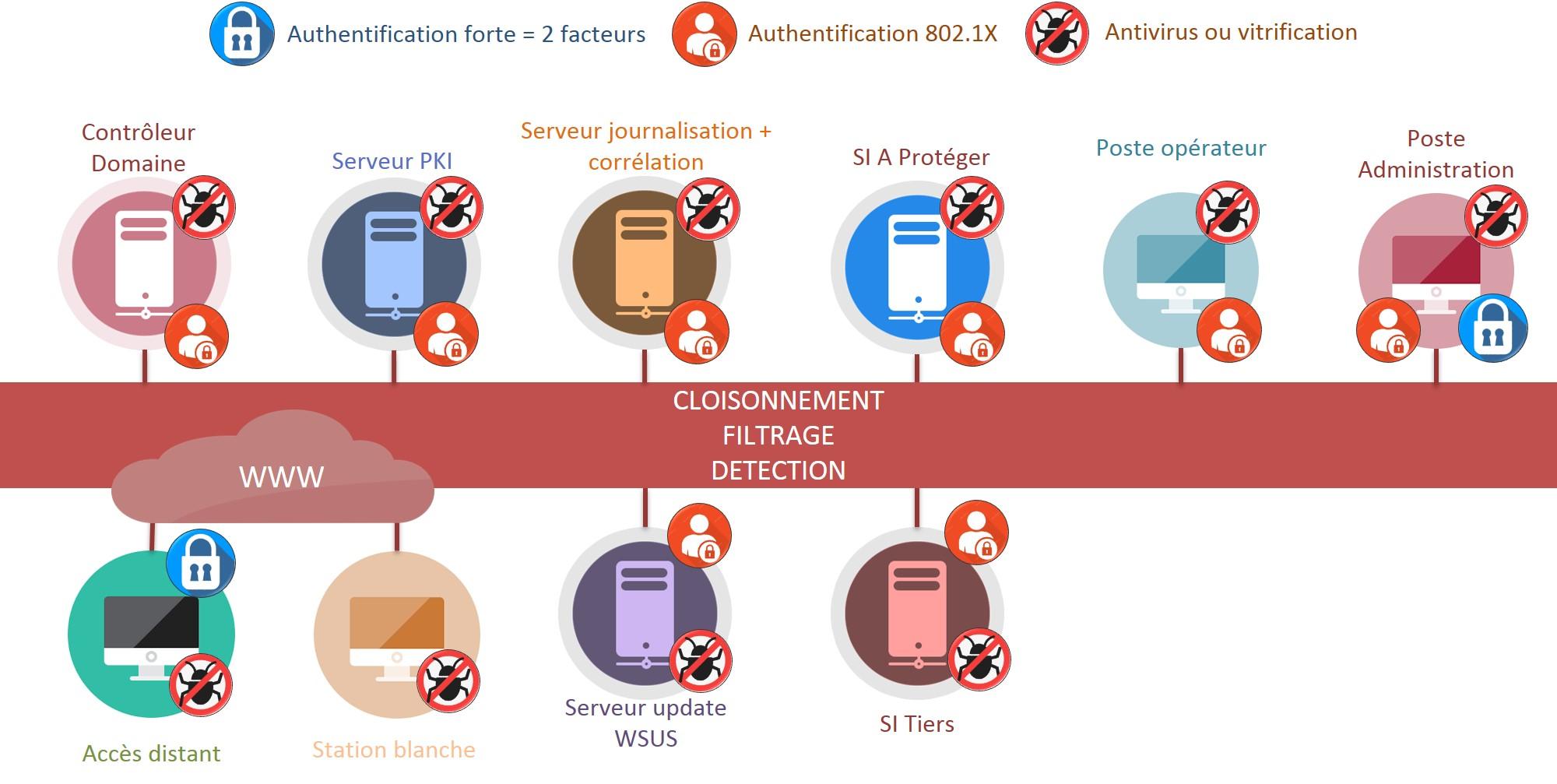 Schéma infrastructure réseau sécurisée